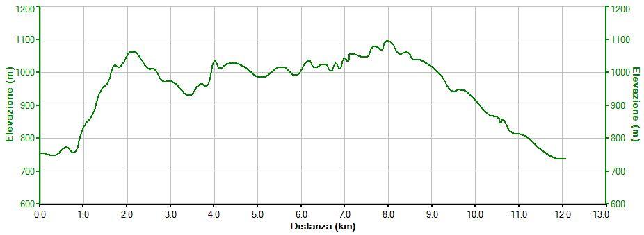 altimetria-giro-pozzo-piano