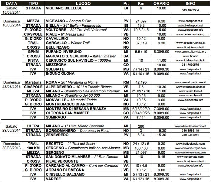 Dove correre dal 15 al 30 marzo 2014