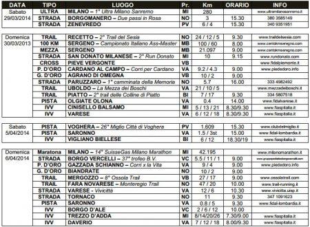 Dove correre dal 29 marzo al 6 aprile 2014