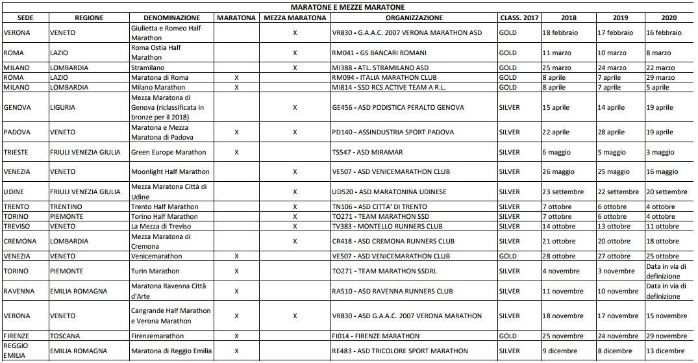 Calendario Gamba Doro 2020.Le Date 2018 2020 Delle Principali Maratone E Mezze